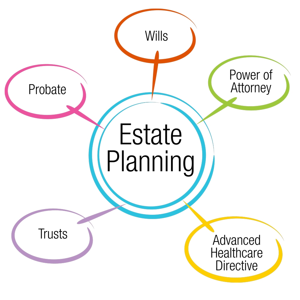Estate Planning Bartlett Law Firm